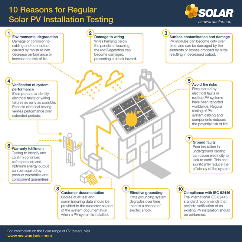 Reasons for regular solar PV testing
